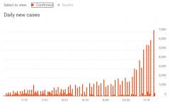 Coronavirus (COVID-19) Kansas statistics, Confirmed